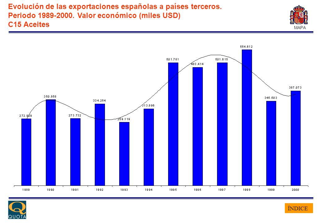 ÍNDICE MAPA Evolución de las exportaciones españolas a países terceros. Periodo 1989-2000. Valor económico (miles USD) C15 Aceites