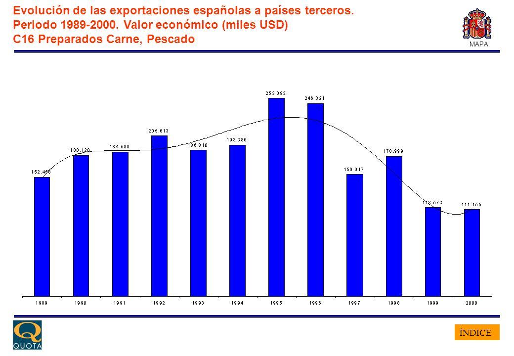 ÍNDICE MAPA Evolución de las exportaciones españolas a países terceros. Periodo 1989-2000. Valor económico (miles USD) C16 Preparados Carne, Pescado