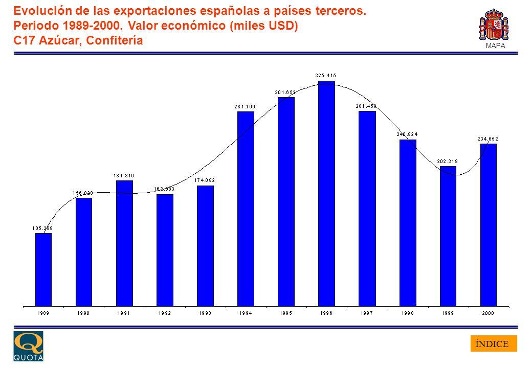 ÍNDICE MAPA Evolución de las exportaciones españolas a países terceros. Periodo 1989-2000. Valor económico (miles USD) C17 Azúcar, Confitería