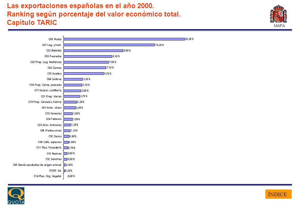 ÍNDICE MAPA Las exportaciones españolas en el año 2000. Ranking según porcentaje del valor económico total. Capítulo TARIC