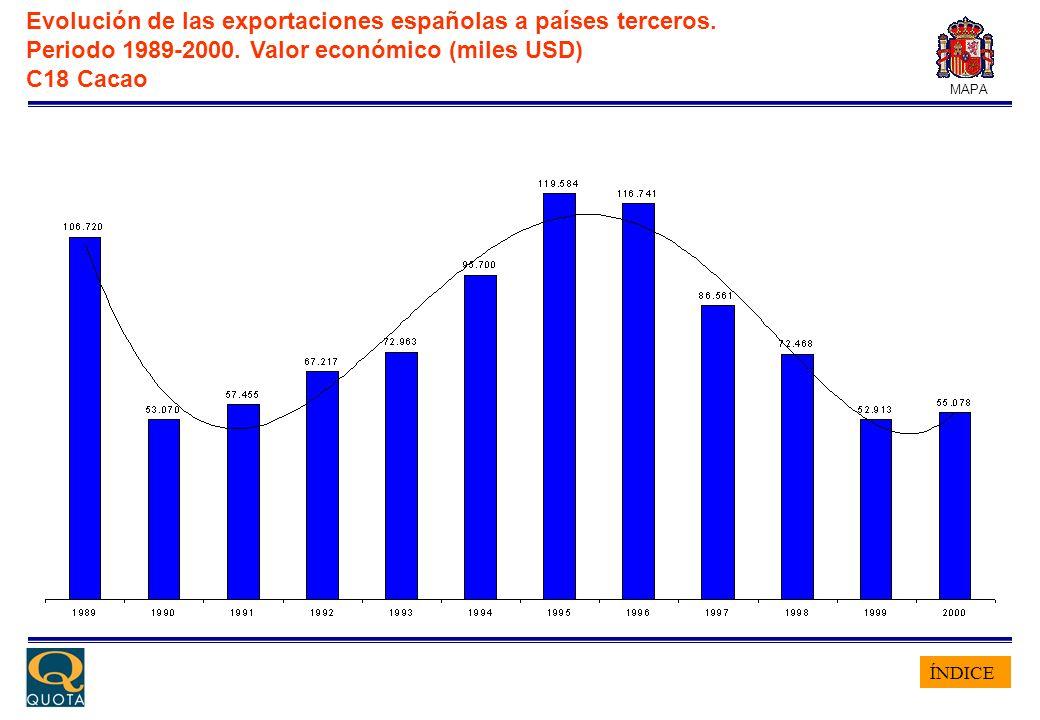 ÍNDICE MAPA Evolución de las exportaciones españolas a países terceros. Periodo 1989-2000. Valor económico (miles USD) C18 Cacao