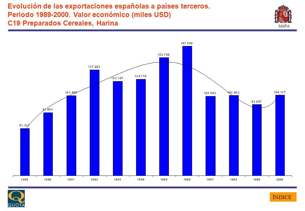 ÍNDICE MAPA Evolución de las exportaciones españolas a países terceros. Periodo 1989-2000. Valor económico (miles USD) C19 Preparados Cereales, Harina