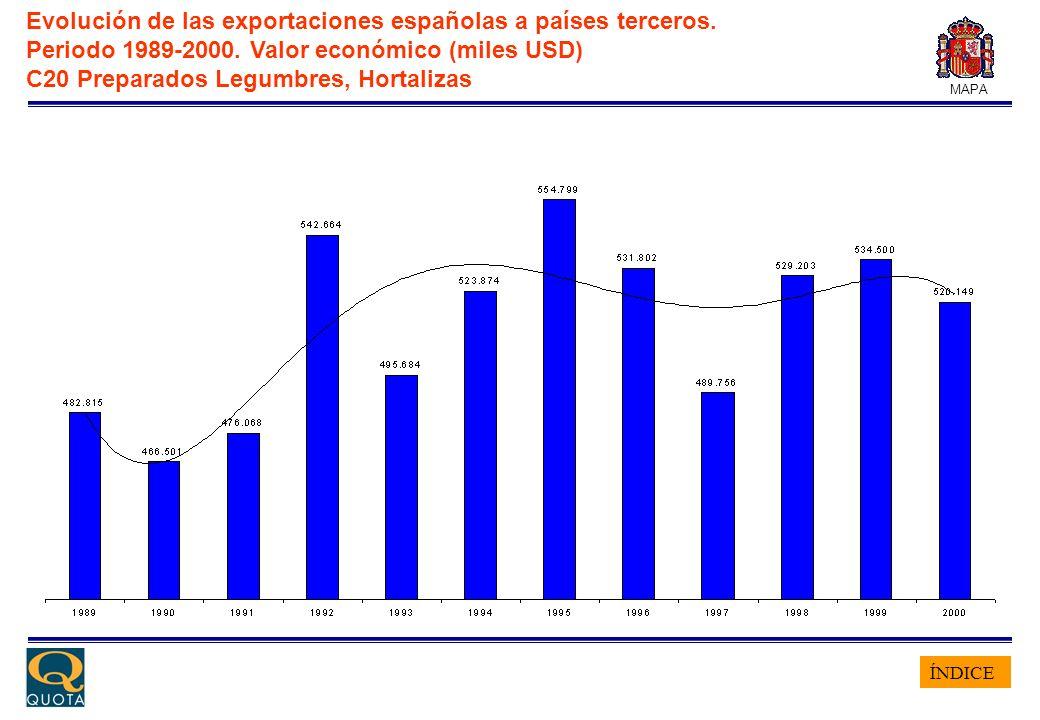 ÍNDICE MAPA Evolución de las exportaciones españolas a países terceros. Periodo 1989-2000. Valor económico (miles USD) C20 Preparados Legumbres, Horta