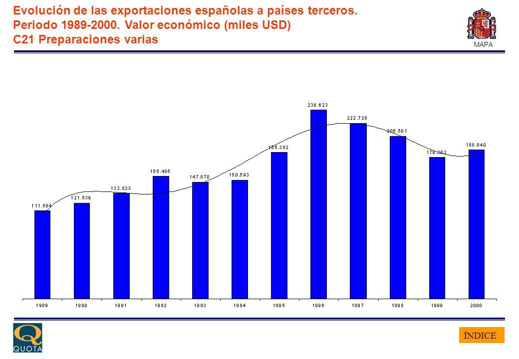 ÍNDICE MAPA Evolución de las exportaciones españolas a países terceros. Periodo 1989-2000. Valor económico (miles USD) C21 Preparaciones varias
