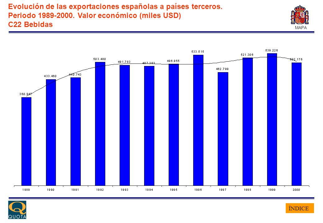 ÍNDICE MAPA Evolución de las exportaciones españolas a países terceros. Periodo 1989-2000. Valor económico (miles USD) C22 Bebidas