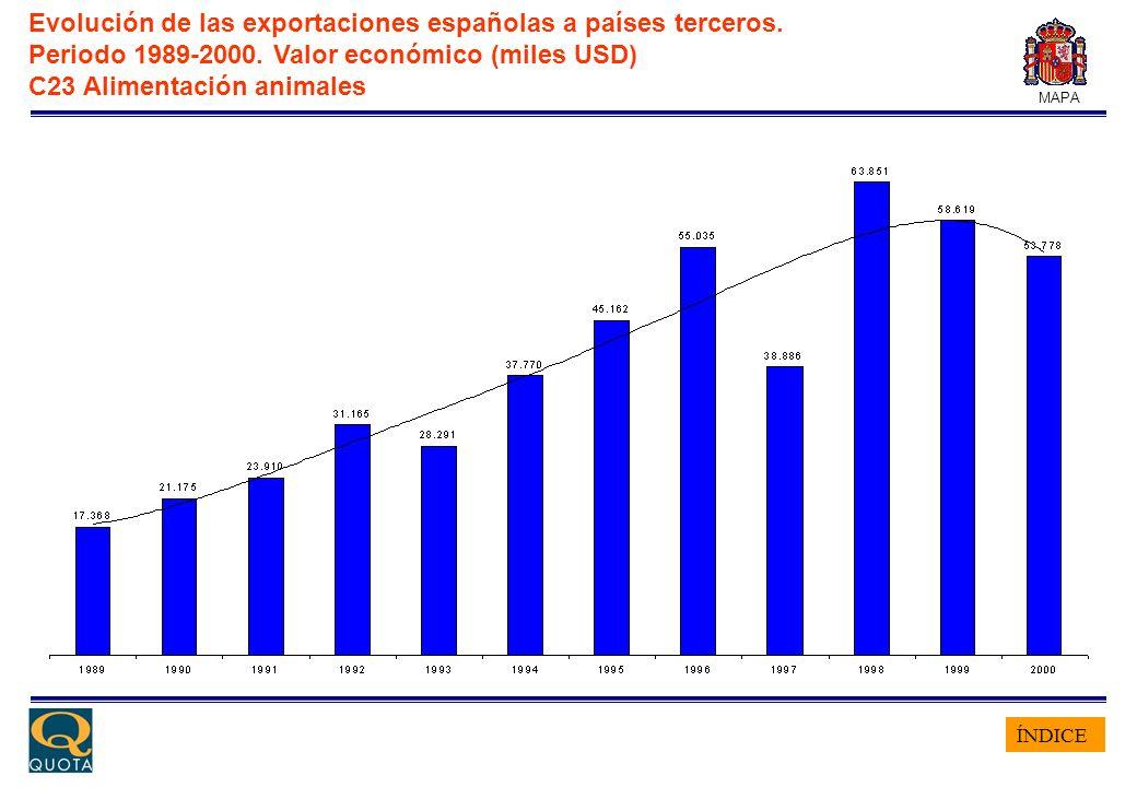 ÍNDICE MAPA Evolución de las exportaciones españolas a países terceros. Periodo 1989-2000. Valor económico (miles USD) C23 Alimentación animales