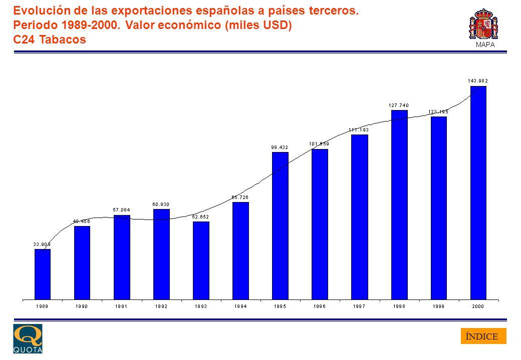 ÍNDICE MAPA Evolución de las exportaciones españolas a países terceros. Periodo 1989-2000. Valor económico (miles USD) C24 Tabacos