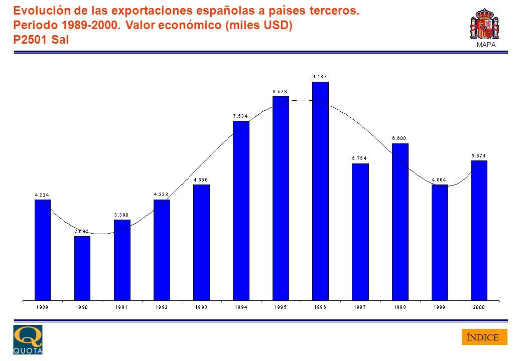 ÍNDICE MAPA Evolución de las exportaciones españolas a países terceros. Periodo 1989-2000. Valor económico (miles USD) P2501 Sal
