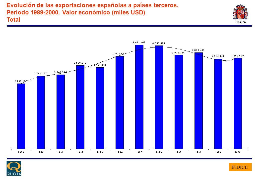 ÍNDICE MAPA Evolución de las exportaciones españolas a países terceros. Periodo 1989-2000. Valor económico (miles USD) Total