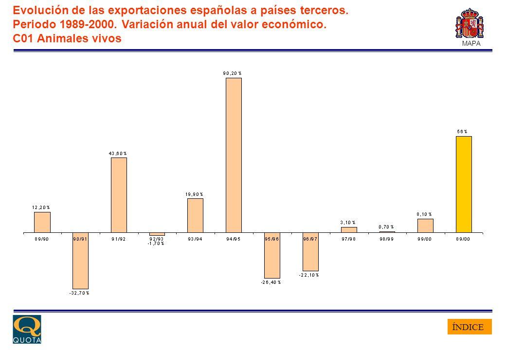 ÍNDICE MAPA Evolución de las exportaciones españolas a países terceros. Periodo 1989-2000. Variación anual del valor económico. C01 Animales vivos