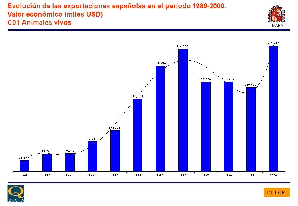 ÍNDICE MAPA Evolución de las exportaciones españolas en el periodo 1989-2000. Valor económico (miles USD) C01 Animales vivos