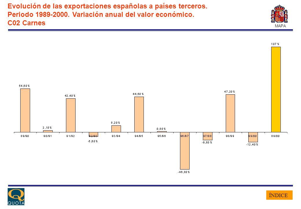 ÍNDICE MAPA Evolución de las exportaciones españolas a países terceros. Periodo 1989-2000. Variación anual del valor económico. C02 Carnes