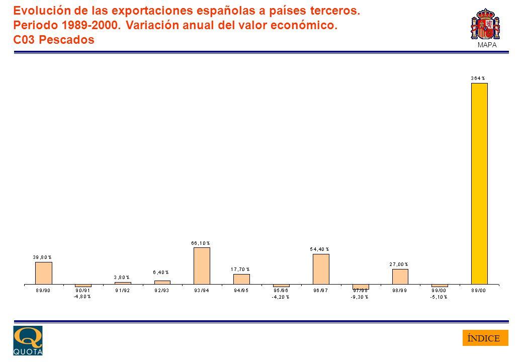ÍNDICE MAPA Evolución de las exportaciones españolas a países terceros. Periodo 1989-2000. Variación anual del valor económico. C03 Pescados