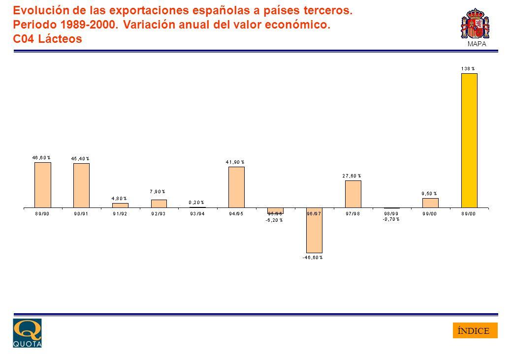 ÍNDICE MAPA Evolución de las exportaciones españolas a países terceros. Periodo 1989-2000. Variación anual del valor económico. C04 Lácteos
