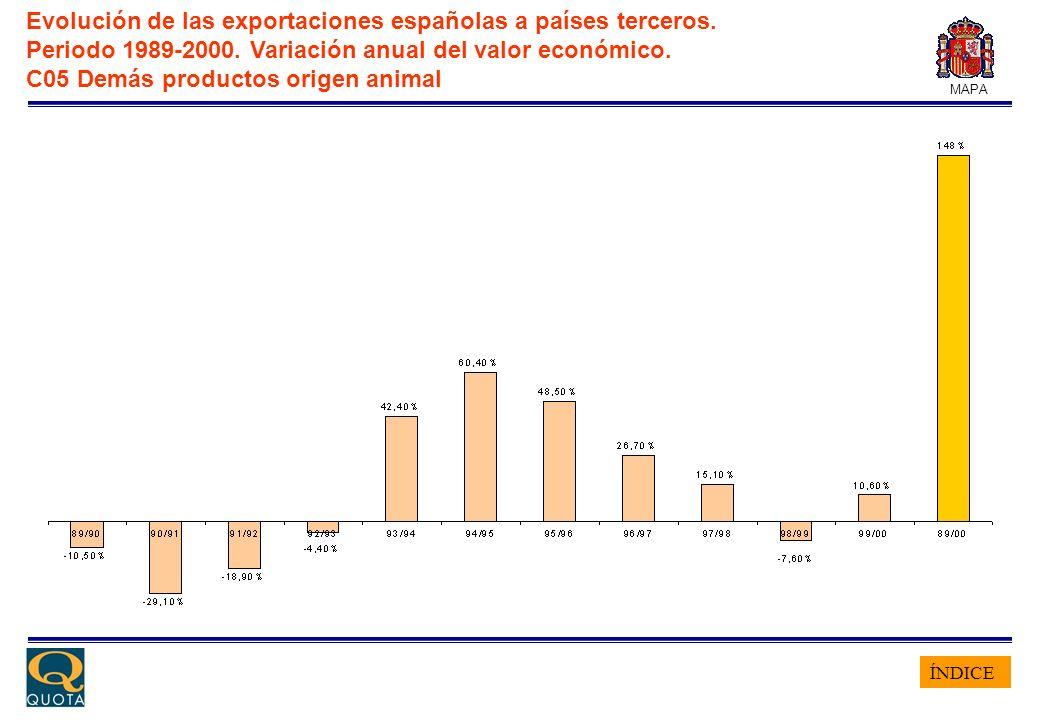 ÍNDICE MAPA Evolución de las exportaciones españolas a países terceros. Periodo 1989-2000. Variación anual del valor económico. C05 Demás productos or