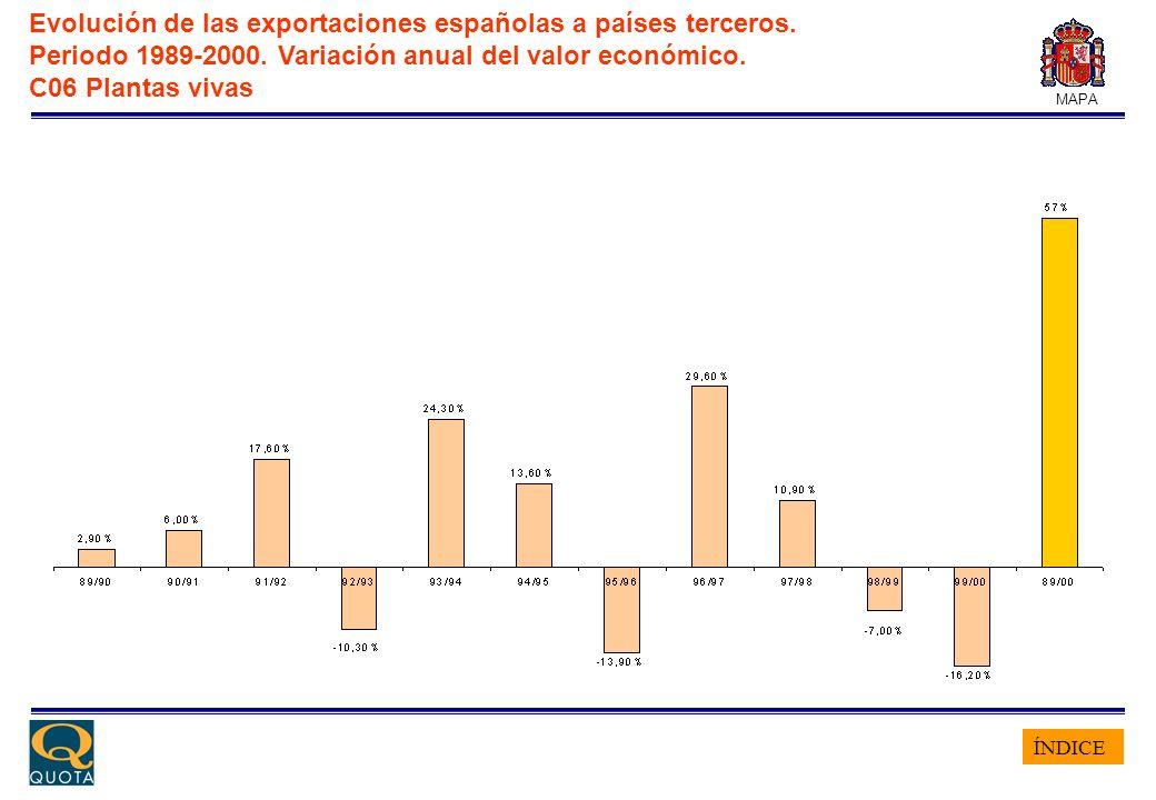 ÍNDICE MAPA Evolución de las exportaciones españolas a países terceros. Periodo 1989-2000. Variación anual del valor económico. C06 Plantas vivas