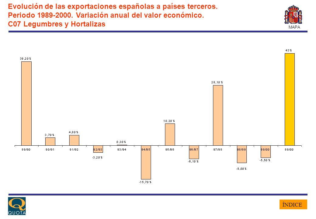 ÍNDICE MAPA Evolución de las exportaciones españolas a países terceros. Periodo 1989-2000. Variación anual del valor económico. C07 Legumbres y Hortal