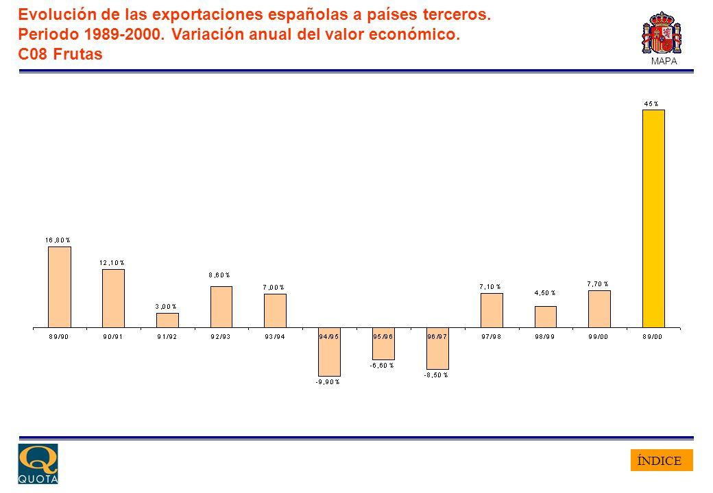 ÍNDICE MAPA Evolución de las exportaciones españolas a países terceros. Periodo 1989-2000. Variación anual del valor económico. C08 Frutas