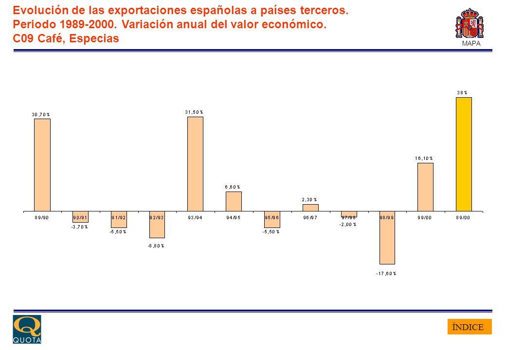 ÍNDICE MAPA Evolución de las exportaciones españolas a países terceros. Periodo 1989-2000. Variación anual del valor económico. C09 Café, Especias