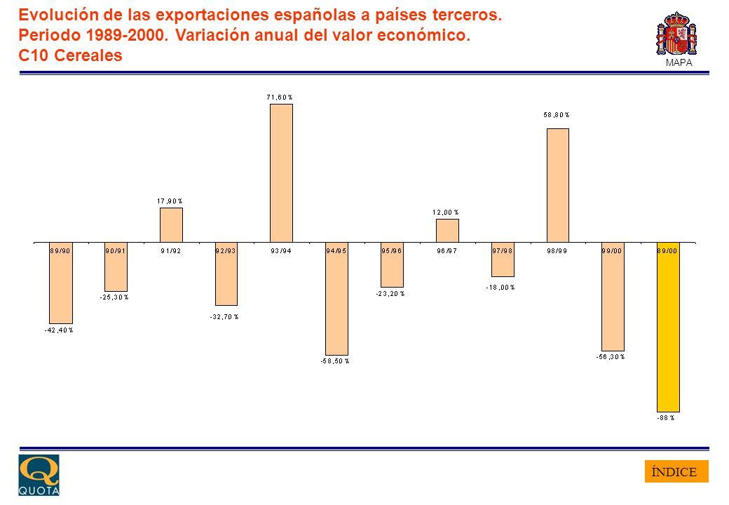 ÍNDICE MAPA Evolución de las exportaciones españolas a países terceros. Periodo 1989-2000. Variación anual del valor económico. C10 Cereales