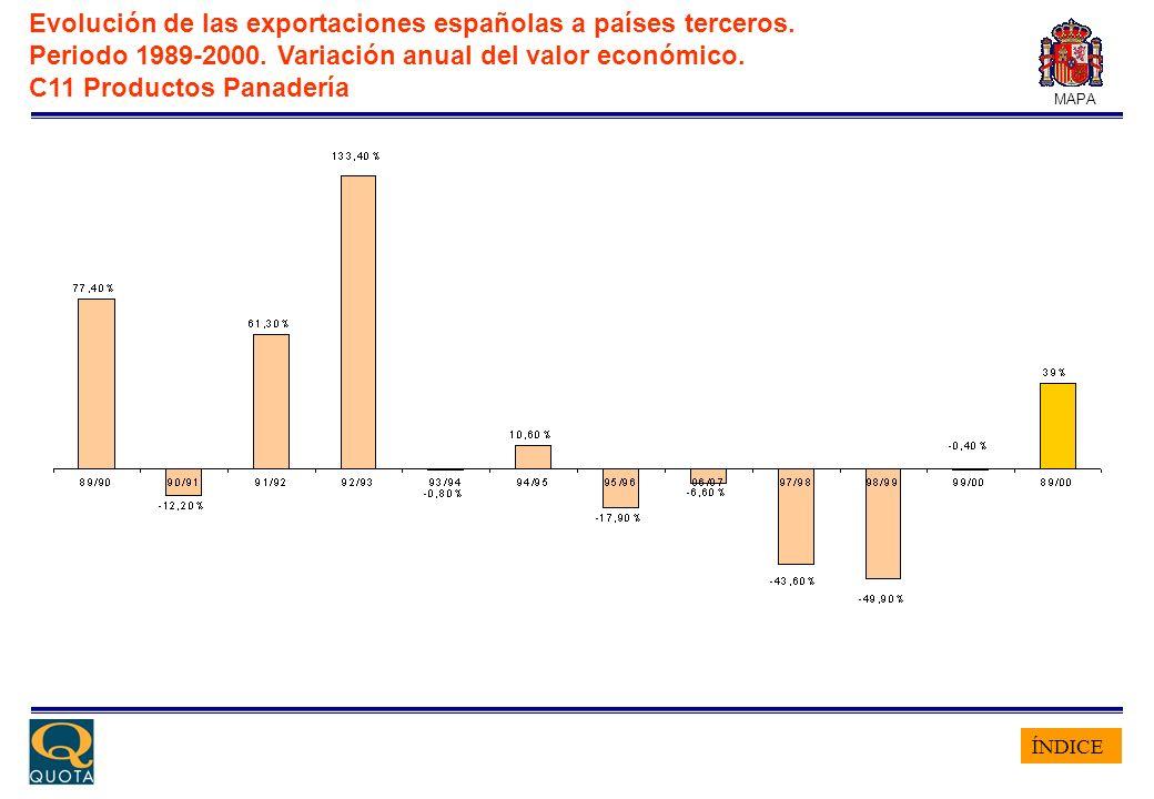 ÍNDICE MAPA Evolución de las exportaciones españolas a países terceros. Periodo 1989-2000. Variación anual del valor económico. C11 Productos Panaderí