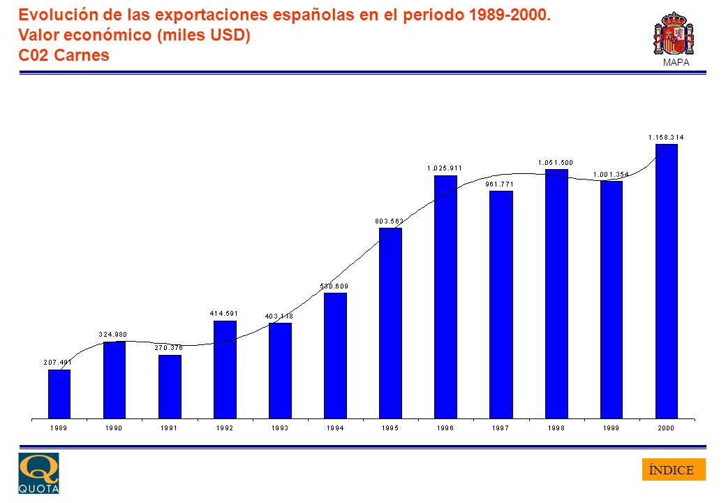 ÍNDICE MAPA Evolución de las exportaciones españolas en el periodo 1989-2000. Valor económico (miles USD) C02 Carnes