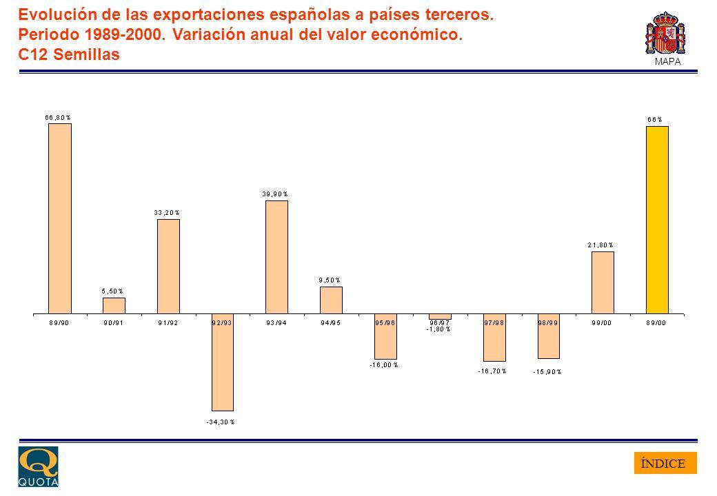 ÍNDICE MAPA Evolución de las exportaciones españolas a países terceros. Periodo 1989-2000. Variación anual del valor económico. C12 Semillas