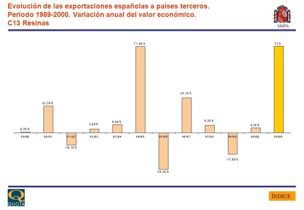 ÍNDICE MAPA Evolución de las exportaciones españolas a países terceros. Periodo 1989-2000. Variación anual del valor económico. C13 Resinas