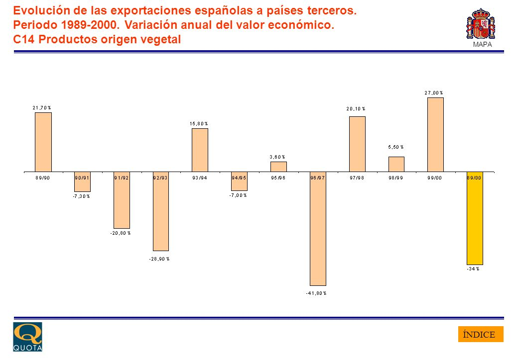 ÍNDICE MAPA Evolución de las exportaciones españolas a países terceros. Periodo 1989-2000. Variación anual del valor económico. C14 Productos origen v