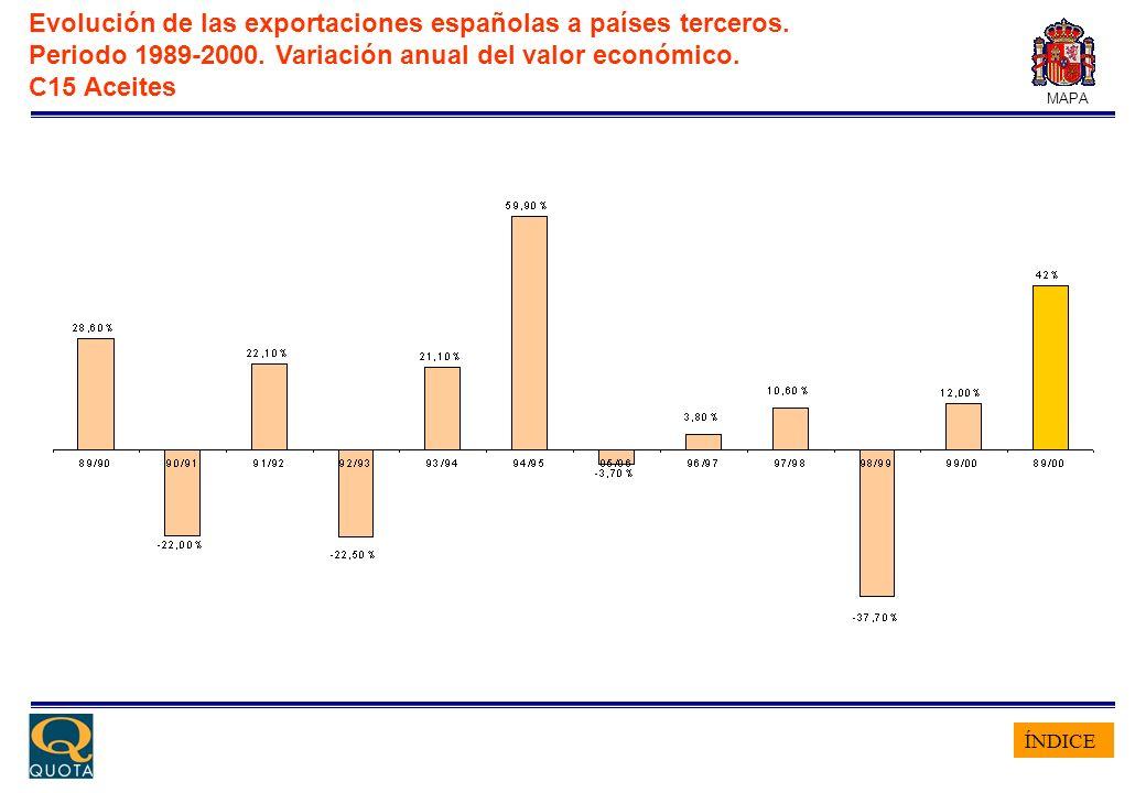 ÍNDICE MAPA Evolución de las exportaciones españolas a países terceros. Periodo 1989-2000. Variación anual del valor económico. C15 Aceites