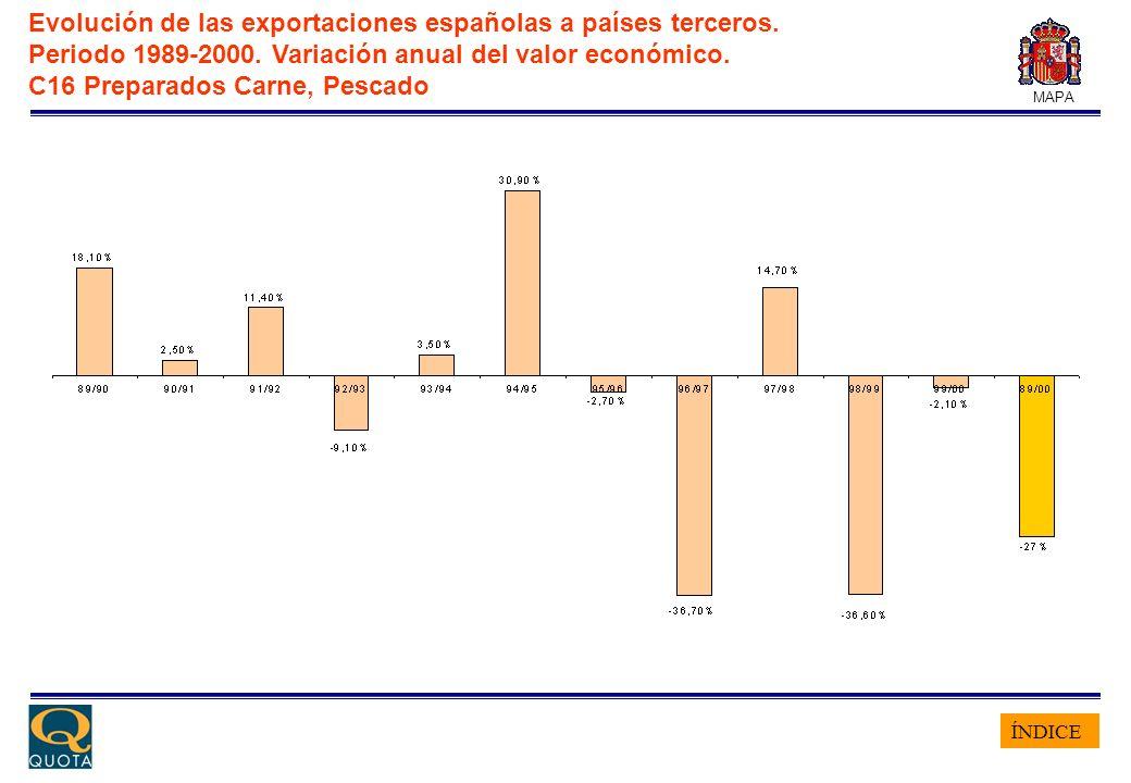 ÍNDICE MAPA Evolución de las exportaciones españolas a países terceros. Periodo 1989-2000. Variación anual del valor económico. C16 Preparados Carne,
