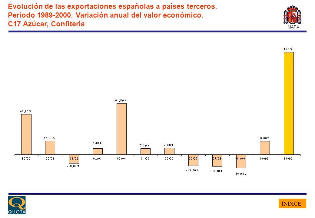ÍNDICE MAPA Evolución de las exportaciones españolas a países terceros. Periodo 1989-2000. Variación anual del valor económico. C17 Azúcar, Confitería