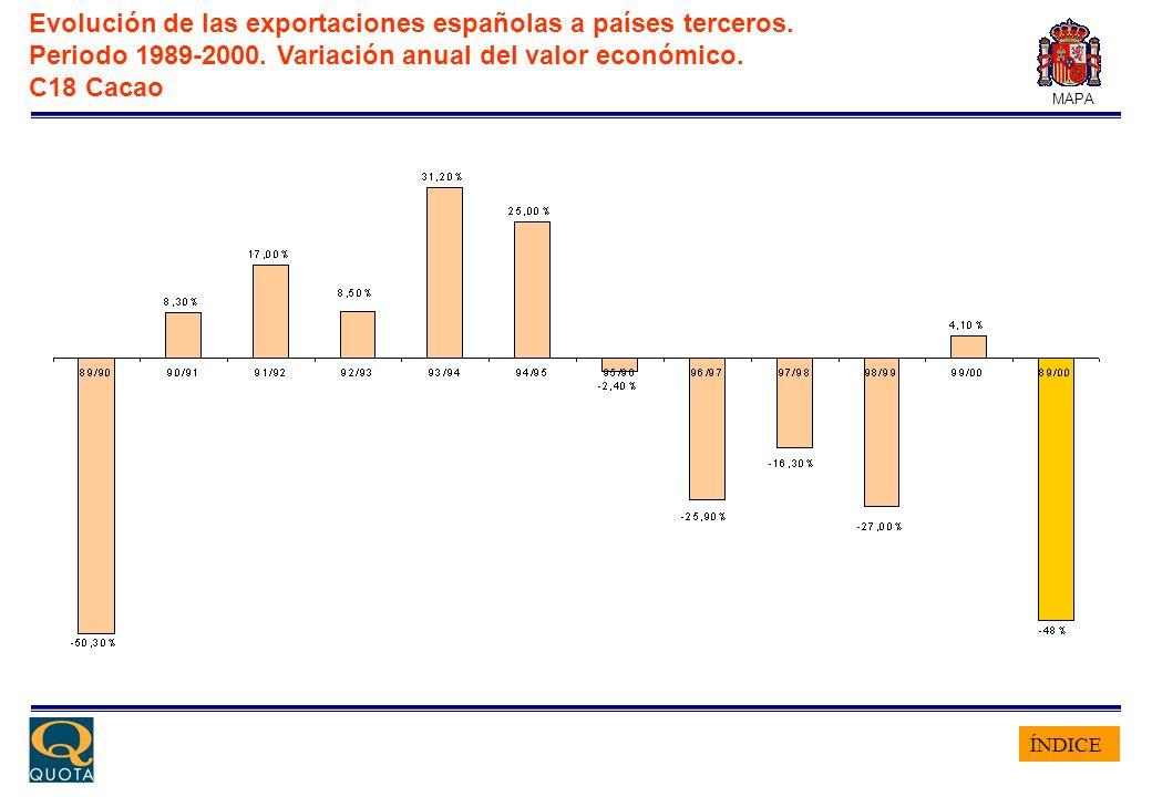 ÍNDICE MAPA Evolución de las exportaciones españolas a países terceros. Periodo 1989-2000. Variación anual del valor económico. C18 Cacao
