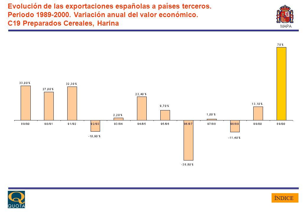 ÍNDICE MAPA Evolución de las exportaciones españolas a países terceros. Periodo 1989-2000. Variación anual del valor económico. C19 Preparados Cereale