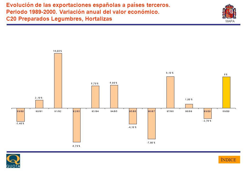 ÍNDICE MAPA Evolución de las exportaciones españolas a países terceros. Periodo 1989-2000. Variación anual del valor económico. C20 Preparados Legumbr