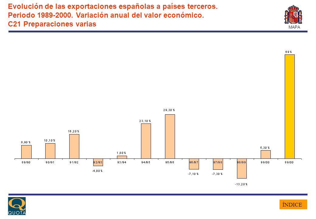 ÍNDICE MAPA Evolución de las exportaciones españolas a países terceros. Periodo 1989-2000. Variación anual del valor económico. C21 Preparaciones vari