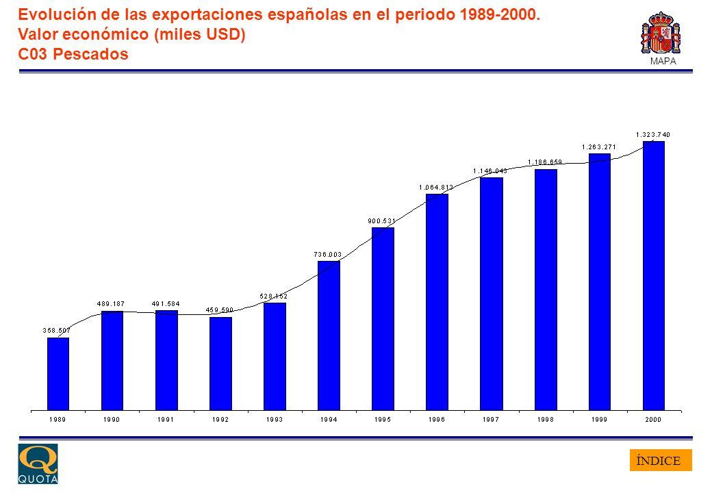 ÍNDICE MAPA Evolución de las exportaciones españolas en el periodo 1989-2000. Valor económico (miles USD) C03 Pescados