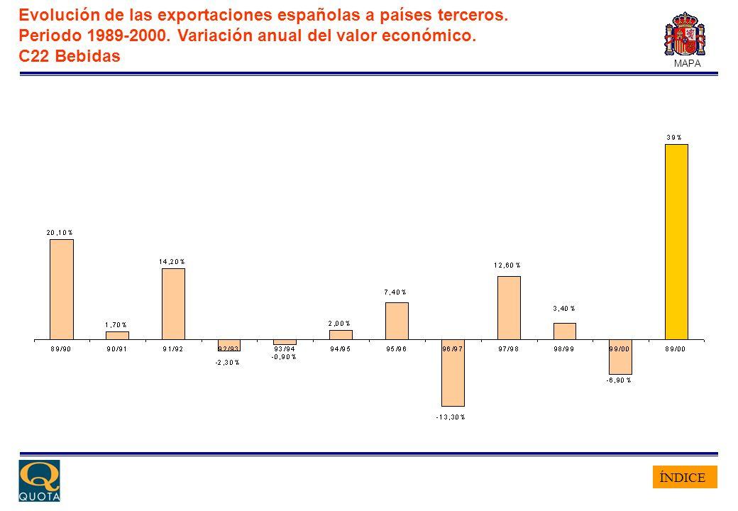 ÍNDICE MAPA Evolución de las exportaciones españolas a países terceros. Periodo 1989-2000. Variación anual del valor económico. C22 Bebidas