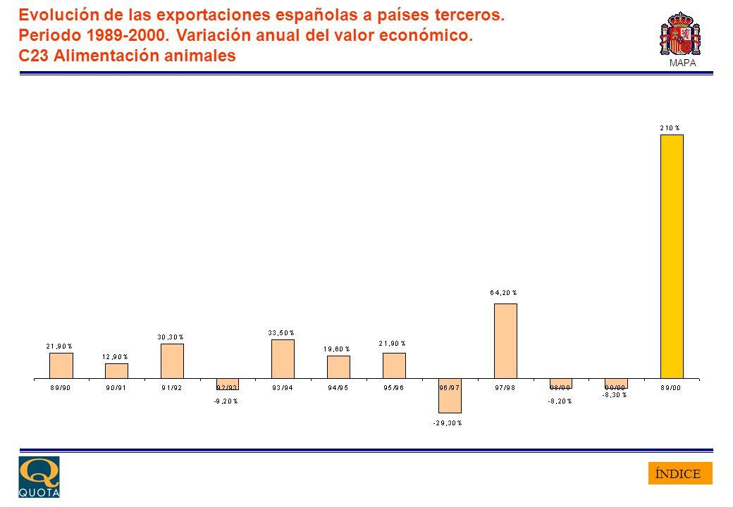 ÍNDICE MAPA Evolución de las exportaciones españolas a países terceros. Periodo 1989-2000. Variación anual del valor económico. C23 Alimentación anima