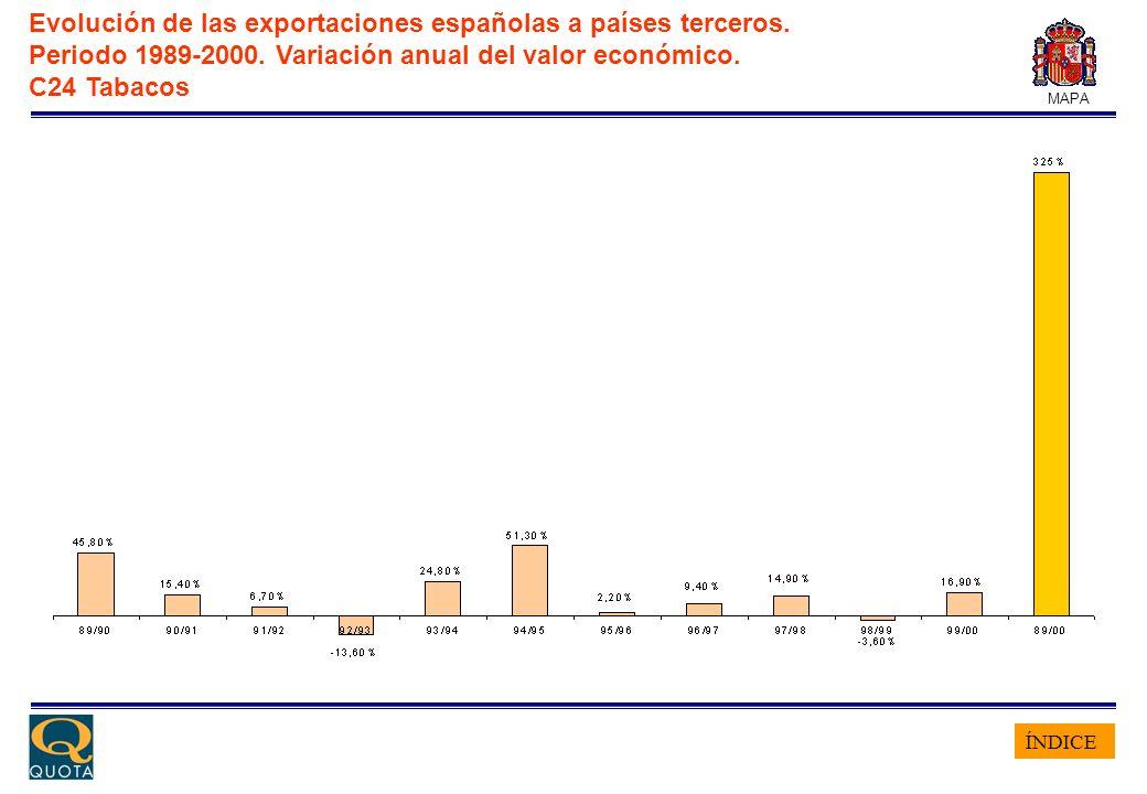 ÍNDICE MAPA Evolución de las exportaciones españolas a países terceros. Periodo 1989-2000. Variación anual del valor económico. C24 Tabacos