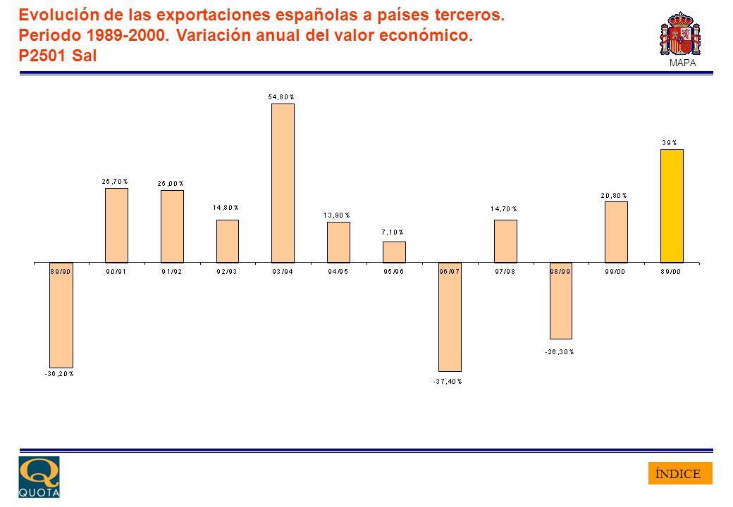 ÍNDICE MAPA Evolución de las exportaciones españolas a países terceros. Periodo 1989-2000. Variación anual del valor económico. P2501 Sal