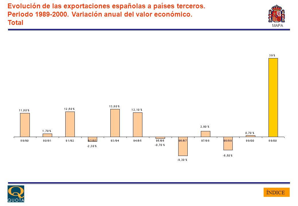 ÍNDICE MAPA Evolución de las exportaciones españolas a países terceros. Periodo 1989-2000. Variación anual del valor económico. Total