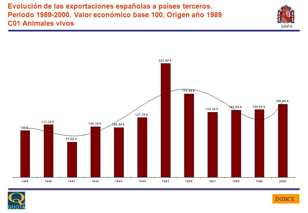 ÍNDICE MAPA Evolución de las exportaciones españolas a países terceros. Periodo 1989-2000. Valor económico base 100. Origen año 1989 C01 Animales vivo