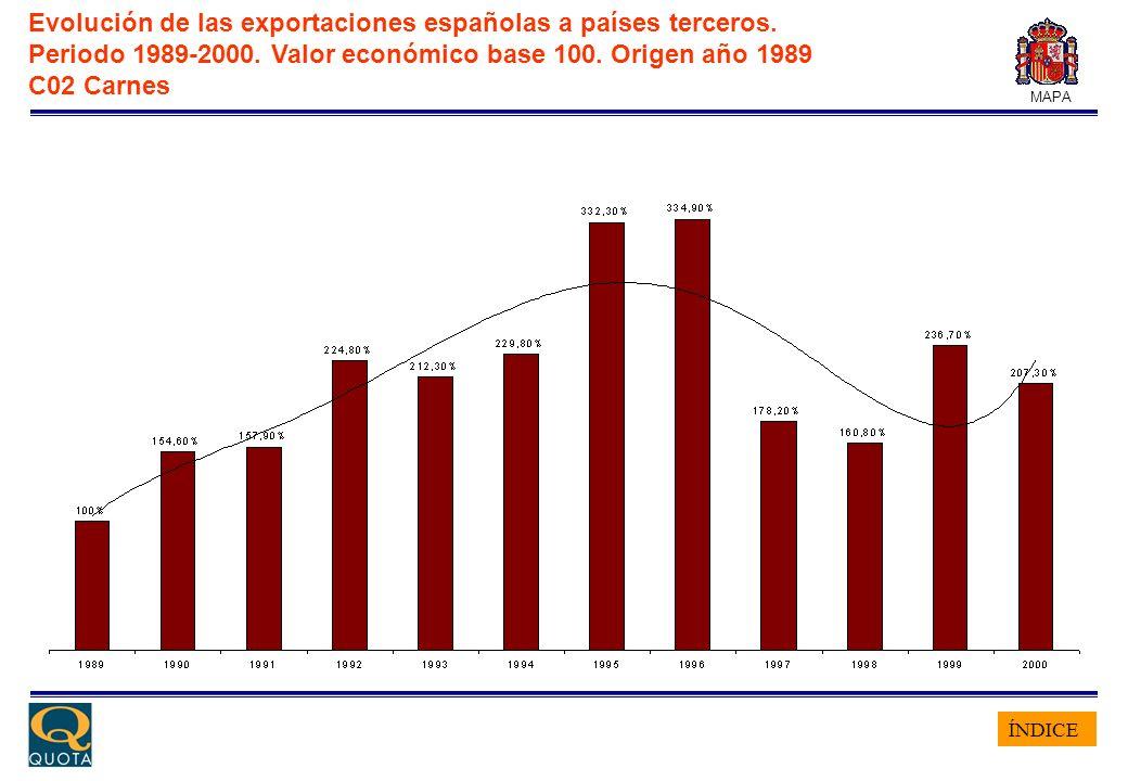 ÍNDICE MAPA Evolución de las exportaciones españolas a países terceros. Periodo 1989-2000. Valor económico base 100. Origen año 1989 C02 Carnes