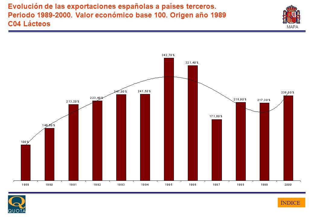 ÍNDICE MAPA Evolución de las exportaciones españolas a países terceros. Periodo 1989-2000. Valor económico base 100. Origen año 1989 C04 Lácteos