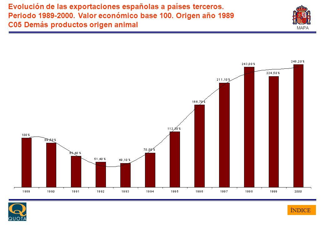 ÍNDICE MAPA Evolución de las exportaciones españolas a países terceros. Periodo 1989-2000. Valor económico base 100. Origen año 1989 C05 Demás product