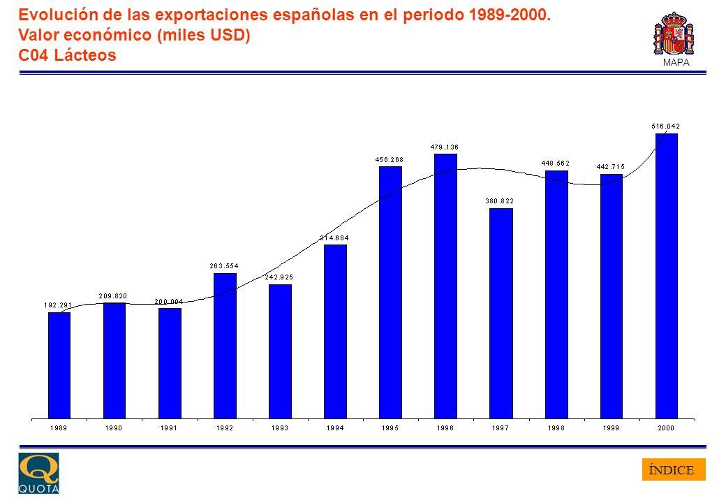ÍNDICE MAPA Evolución de las exportaciones españolas en el periodo 1989-2000. Valor económico (miles USD) C04 Lácteos
