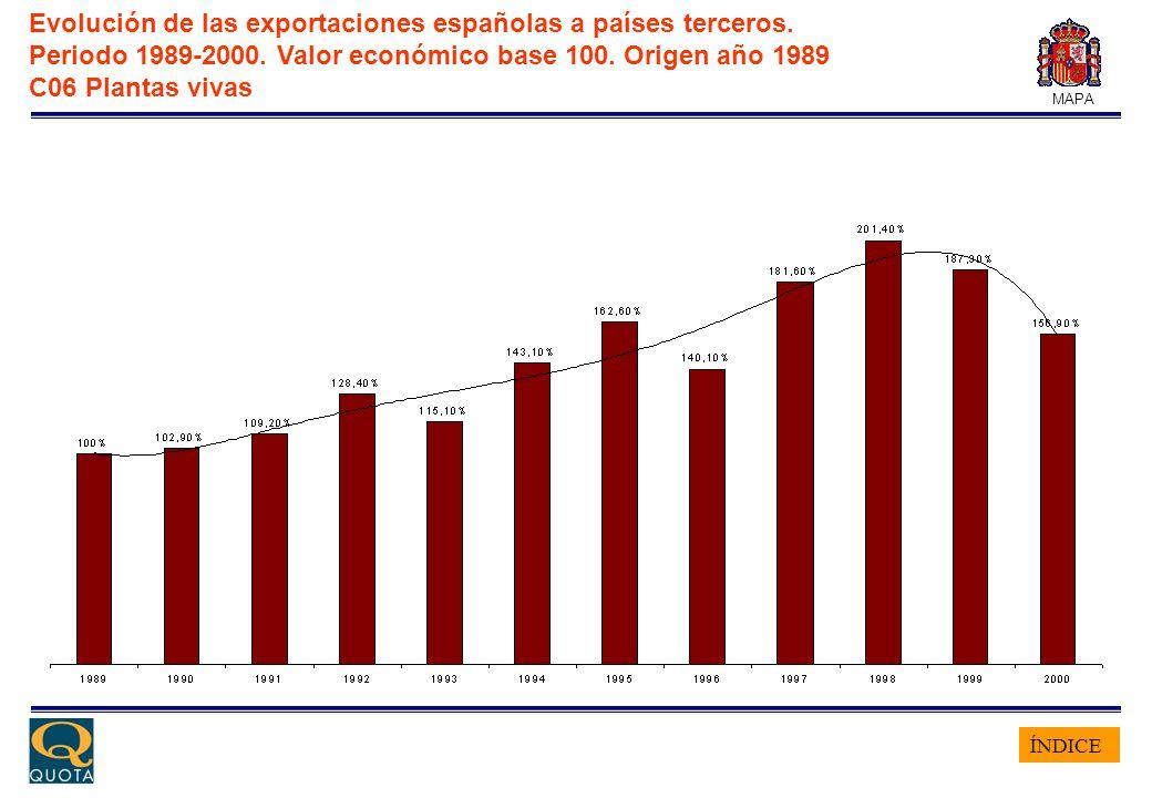 ÍNDICE MAPA Evolución de las exportaciones españolas a países terceros. Periodo 1989-2000. Valor económico base 100. Origen año 1989 C06 Plantas vivas