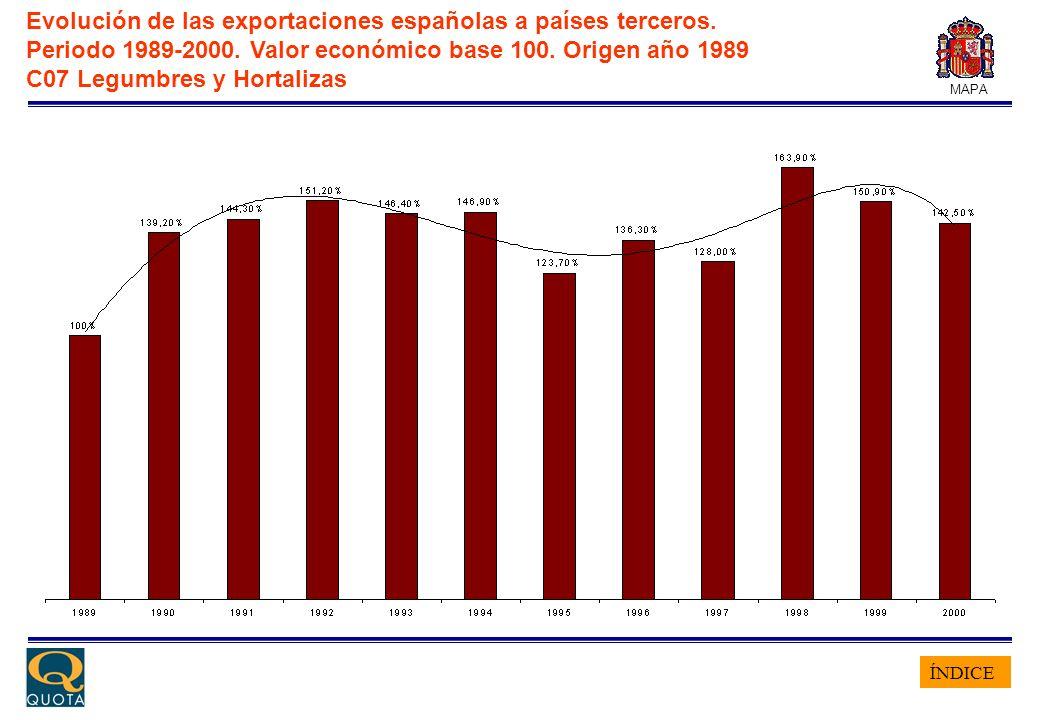 ÍNDICE MAPA Evolución de las exportaciones españolas a países terceros. Periodo 1989-2000. Valor económico base 100. Origen año 1989 C07 Legumbres y H