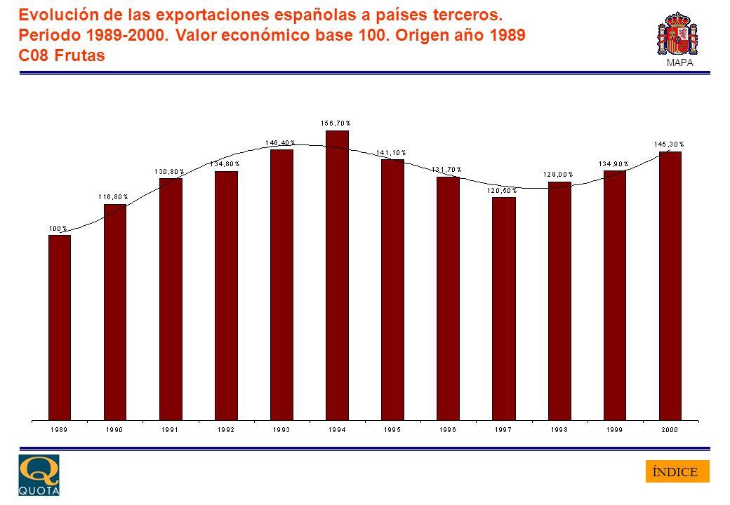ÍNDICE MAPA Evolución de las exportaciones españolas a países terceros. Periodo 1989-2000. Valor económico base 100. Origen año 1989 C08 Frutas